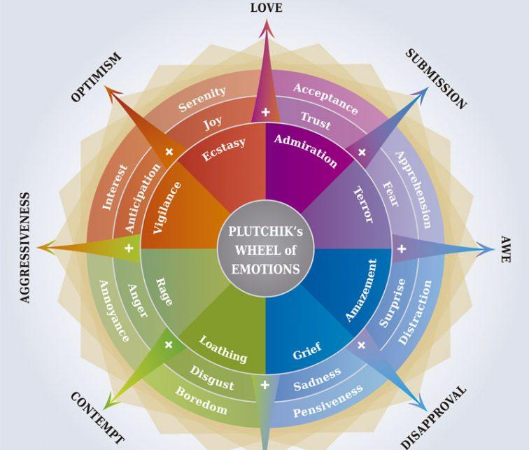 como aplicar la psicologia del color para alcanzar objetivos